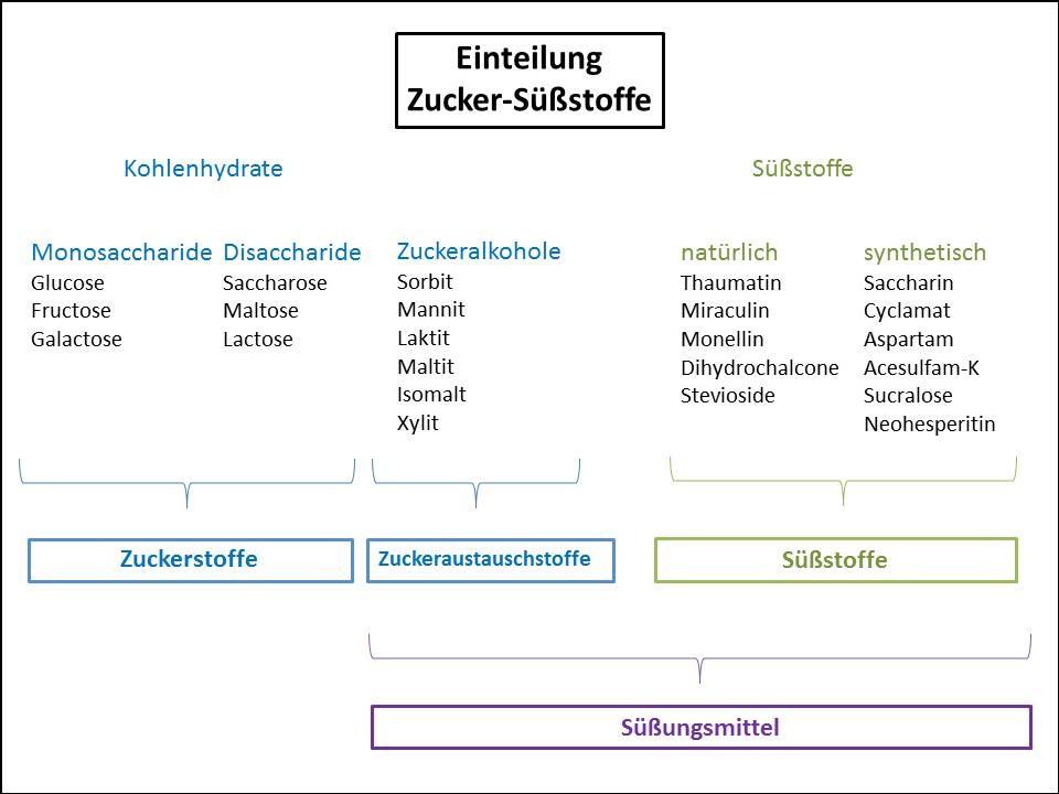 Zuckerersatz (Grafik)