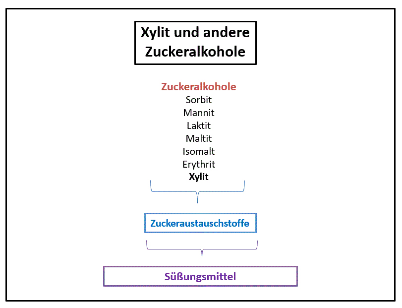 Zuckeralkohole (Grafik)